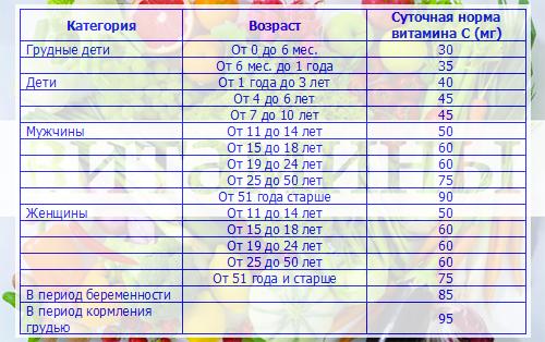 Аскорбиновая кислота суточная норма