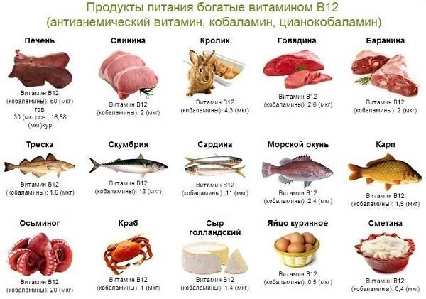 Б12 витамин где содержится