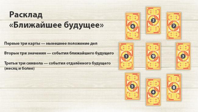 Гадание на таро картах на месяц гадание на картах таро на работу три карты онлайн бесплатно